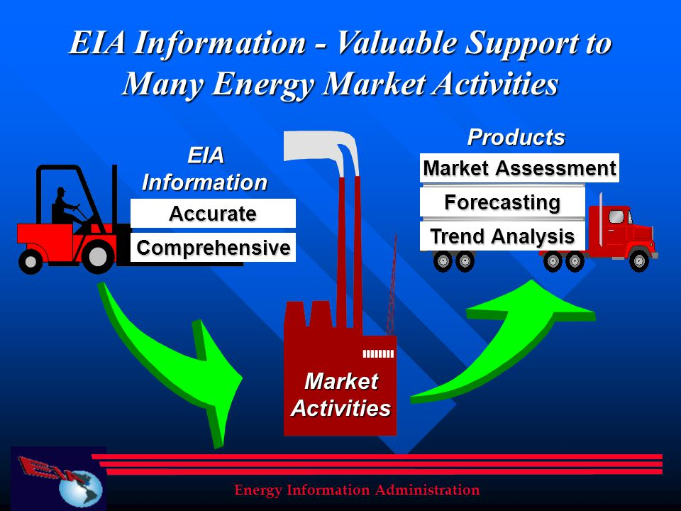 EIA Information - Valuable Support to Many Energy Market Activities Energy Information Administration EIA Information Comprehensive Accurate Trend Ana