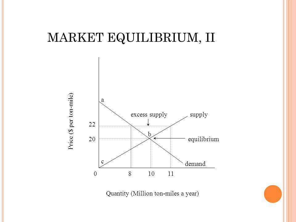 0 20 22 81011 supply demand a b c equilibrium excess supply Quantity (Million ton-miles a year) Price ($ per ton-mile) MARKET EQUILIBRIUM, II
