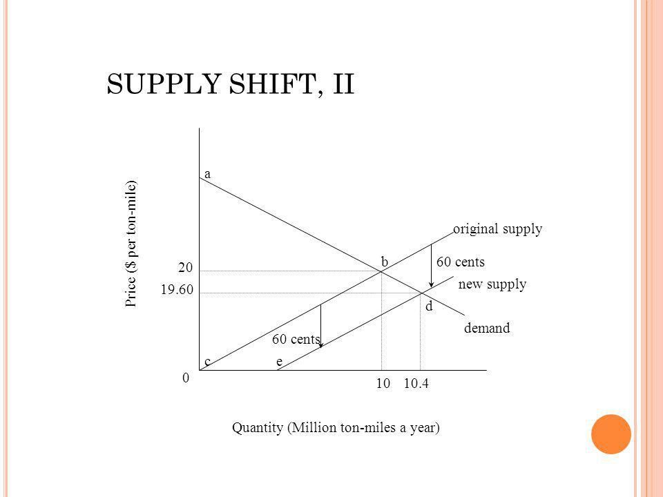 0 19.60 20 1010.4 original supply new supply demand 60 cents ce b d Quantity (Million ton-miles a year) Price ($ per ton-mile) a SUPPLY SHIFT, II