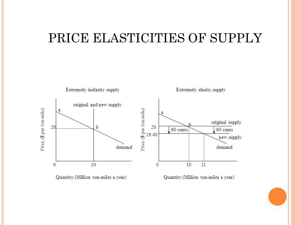 0 20 10 demand a b original and new supply 01011 19.40 20 60 cents a b original supply new supply demand Price ($ per ton-mile) Quantity (Million ton-miles a year) Extremely inelastic supplyExtremely elastic supply PRICE ELASTICITIES OF SUPPLY