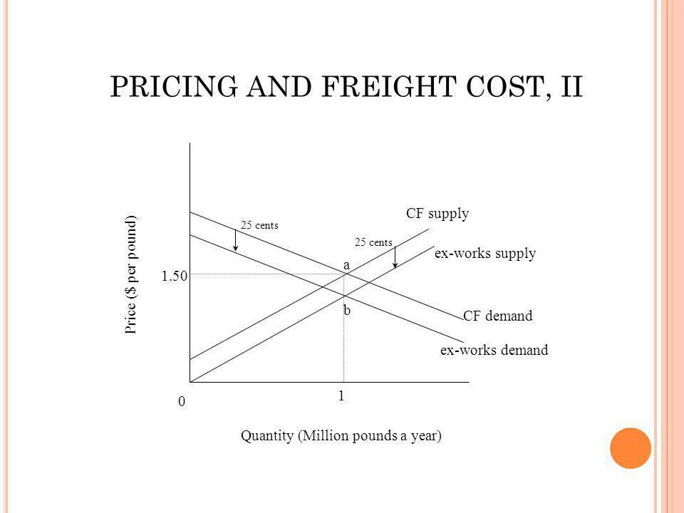 0 1.50 1 CF supply a Quantity (Million pounds a year) Price ($ per pound) ex-works supply CF demand ex-works demand b 25 cents PRICING AND FREIGHT COS