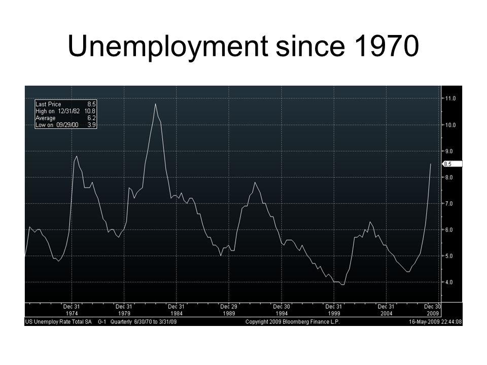 Unemployment since 1970