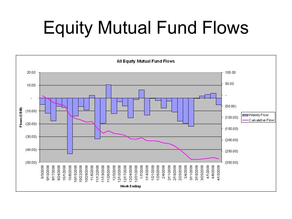 Determine Health of market Volatility-VIX Liquidity-OIS Libor spread Equity Markets Credit Market Equity and credit deals