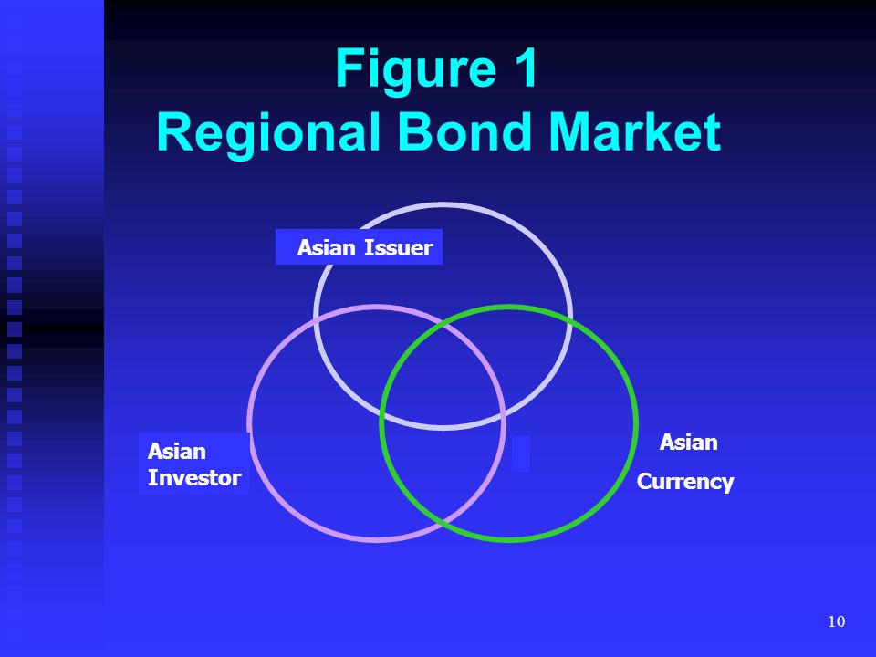 10 Asian Currency Figure 1 Regional Bond Market Asian Issuer Asian Investor
