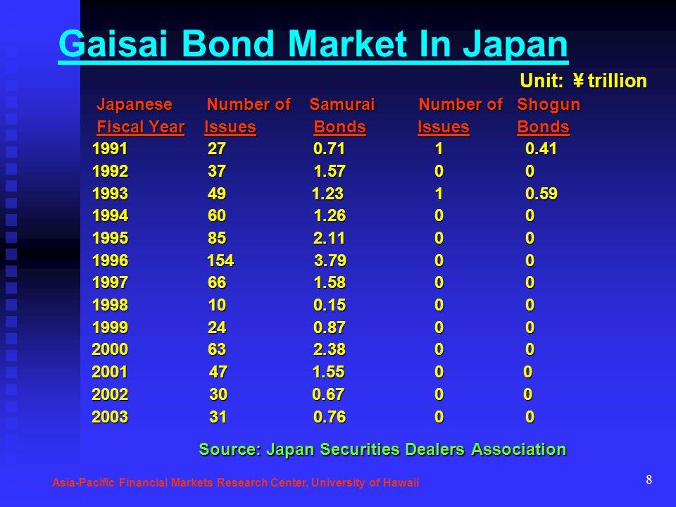 8 Gaisai Bond Market In Japan Unit: ¥ trillion Unit: ¥ trillion Japanese Number of Samurai Number of Shogun Japanese Number of Samurai Number of Shogun Fiscal Year Issues Bonds Issues Bonds Fiscal Year Issues Bonds Issues Bonds 1991 27 0.71 1 0.41 1991 27 0.71 1 0.41 1992 37 1.57 0 0 1992 37 1.57 0 0 1993 49 1.23 1 0.59 1993 49 1.23 1 0.59 1994 60 1.26 0 0 1994 60 1.26 0 0 1995 85 2.11 0 0 1995 85 2.11 0 0 1996 154 3.79 0 0 1996 154 3.79 0 0 1997 66 1.58 0 0 1997 66 1.58 0 0 1998 10 0.15 0 0 1998 10 0.15 0 0 1999 24 0.87 0 0 1999 24 0.87 0 0 2000 63 2.38 0 0 2000 63 2.38 0 0 2001 47 1.55 0 0 2001 47 1.55 0 0 2002 30 0.67 0 0 2002 30 0.67 0 0 2003 31 0.76 0 0 2003 31 0.76 0 0 Source: Japan Securities Dealers Association Source: Japan Securities Dealers Association Asia-Pacific Financial Markets Research Center, University of Hawaii
