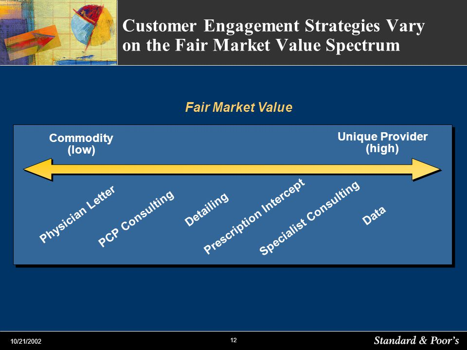 12 10/21/2002 Commodity (low) Unique Provider (high) Customer Engagement Strategies Vary on the Fair Market Value Spectrum Physician Letter PCP Consul