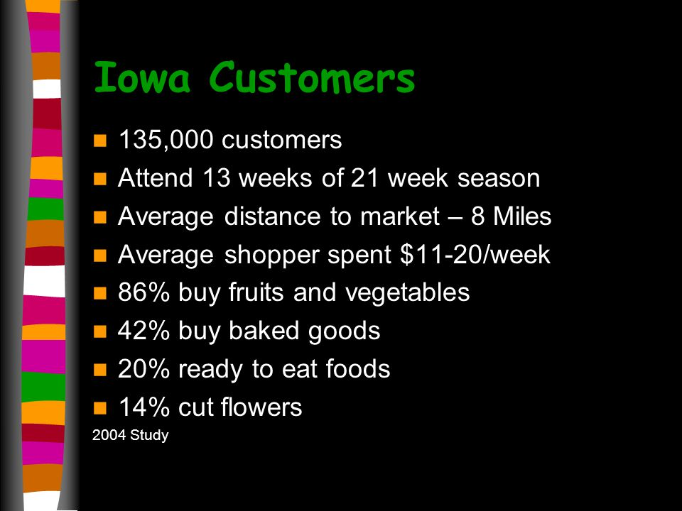 Iowa Customers 135,000 customers Attend 13 weeks of 21 week season Average distance to market – 8 Miles Average shopper spent $11-20/week 86% buy fruits and vegetables 42% buy baked goods 20% ready to eat foods 14% cut flowers 2004 Study