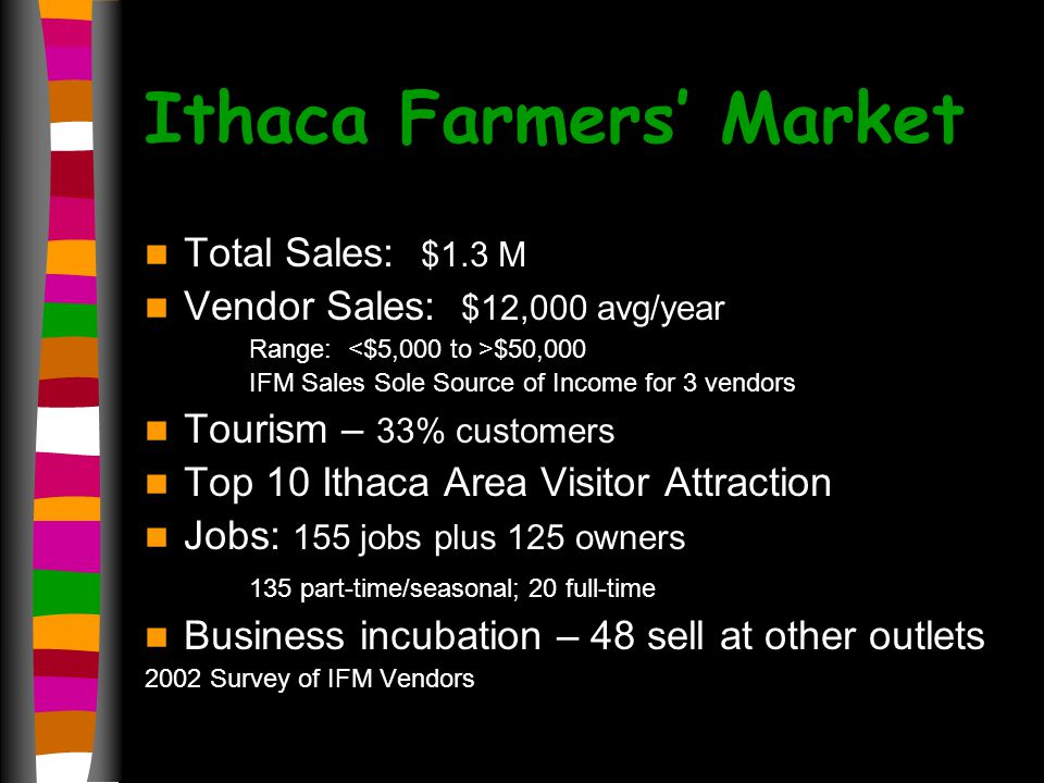 Ithaca Farmers Market Total Sales: $1.3 M Vendor Sales: $12,000 avg/year Range: $50,000 IFM Sales Sole Source of Income for 3 vendors Tourism – 33% customers Top 10 Ithaca Area Visitor Attraction Jobs: 155 jobs plus 125 owners 135 part-time/seasonal; 20 full-time Business incubation – 48 sell at other outlets 2002 Survey of IFM Vendors