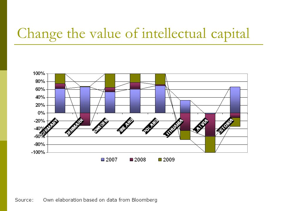 Change the value of intellectual capital Source: Own elaboration based on data from Bloomberg