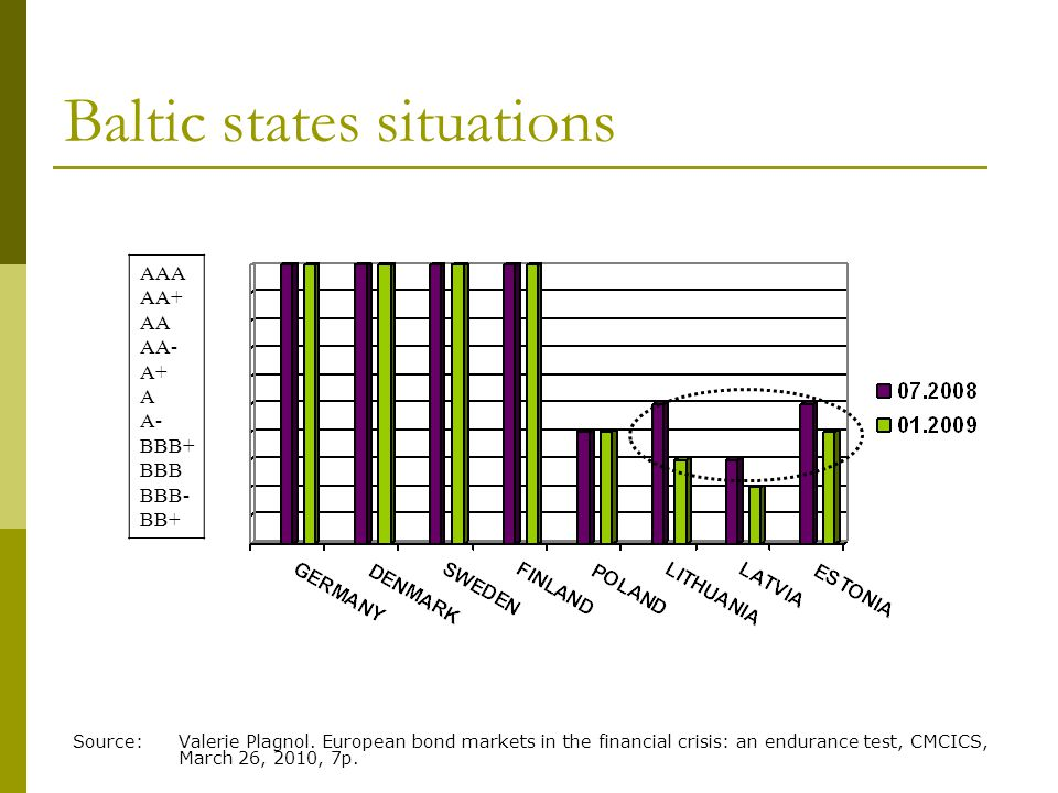 Baltic states situations AAA AA+ AA AA- A+ A A- BBB+ BBB BBB- BB+ Source: Valerie Plagnol. European bond markets in the financial crisis: an endurance