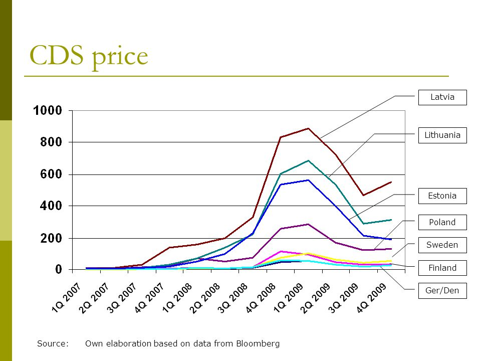 CDS price Estonia Lithuania Latvia Poland Sweden Finland Source:Own elaboration based on data from Bloomberg Ger/Den