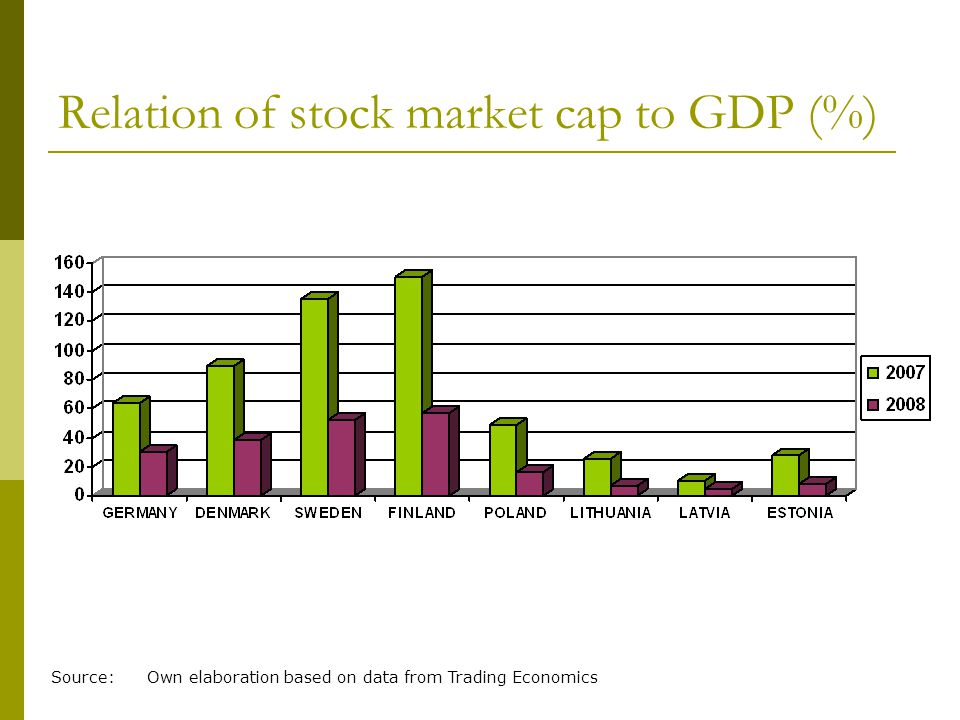 Relation of stock market cap to GDP (%) Source: Own elaboration based on data from Trading Economics