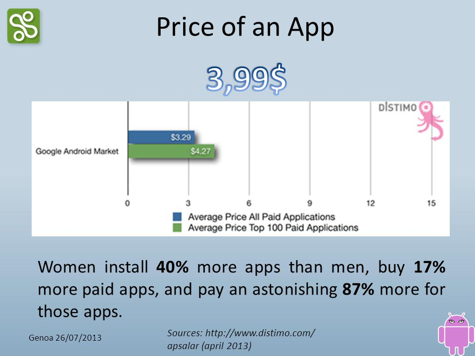 Price of an App Sources: http://www.distimo.com/ apsalar (april 2013) Women install 40% more apps than men, buy 17% more paid apps, and pay an astonis