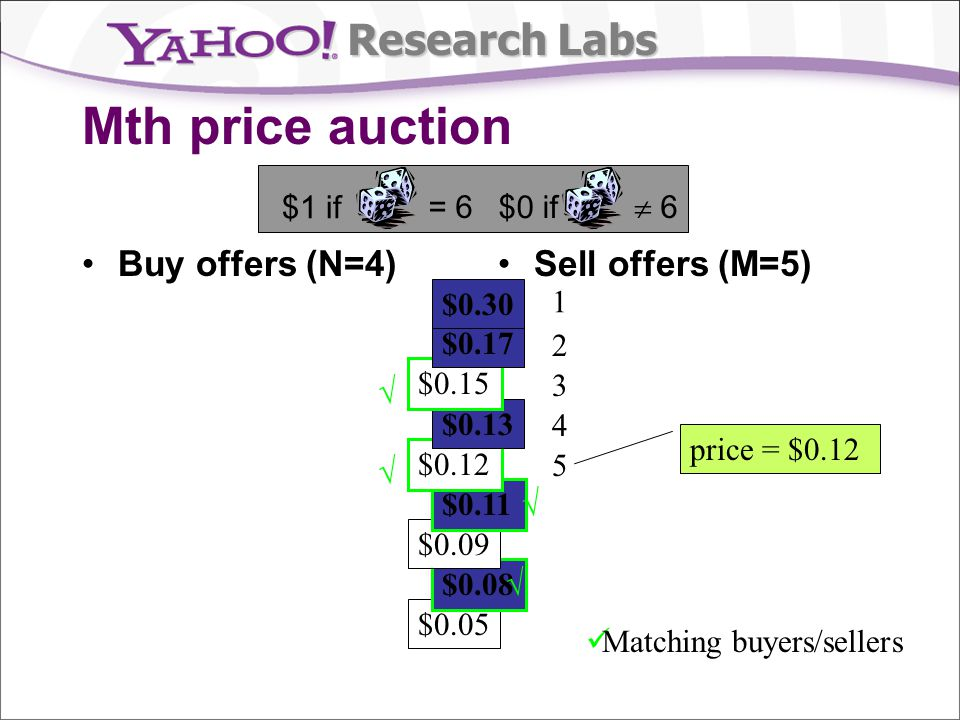 Research Labs $0.05 $0.08 $0.09 $0.11 $0.12 $0.13 Mth price auction $0.15 $0.17 $0.30 Buy offers (N=4)Sell offers (M=5) 1 2 3 4 5 Matching buyers/sellers price = $0.12 = 6 $1 if 6 $0 if