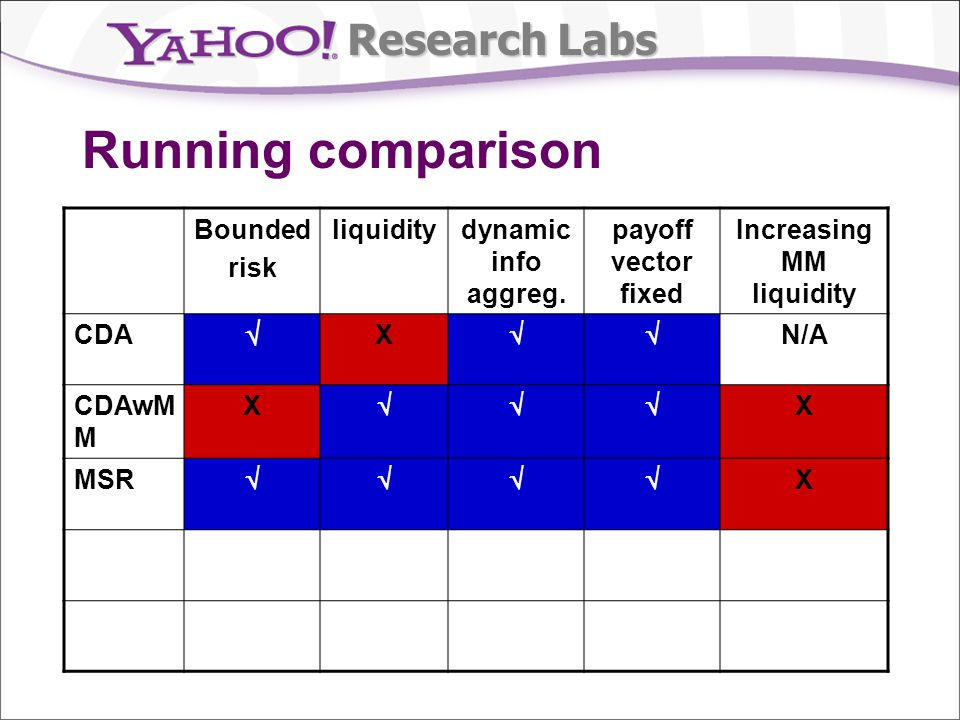 Research Labs Running comparison Bounded risk liquiditydynamic info aggreg. payoff vector fixed Increasing MM liquidity CDA X N/A CDAwM M X X MSR X