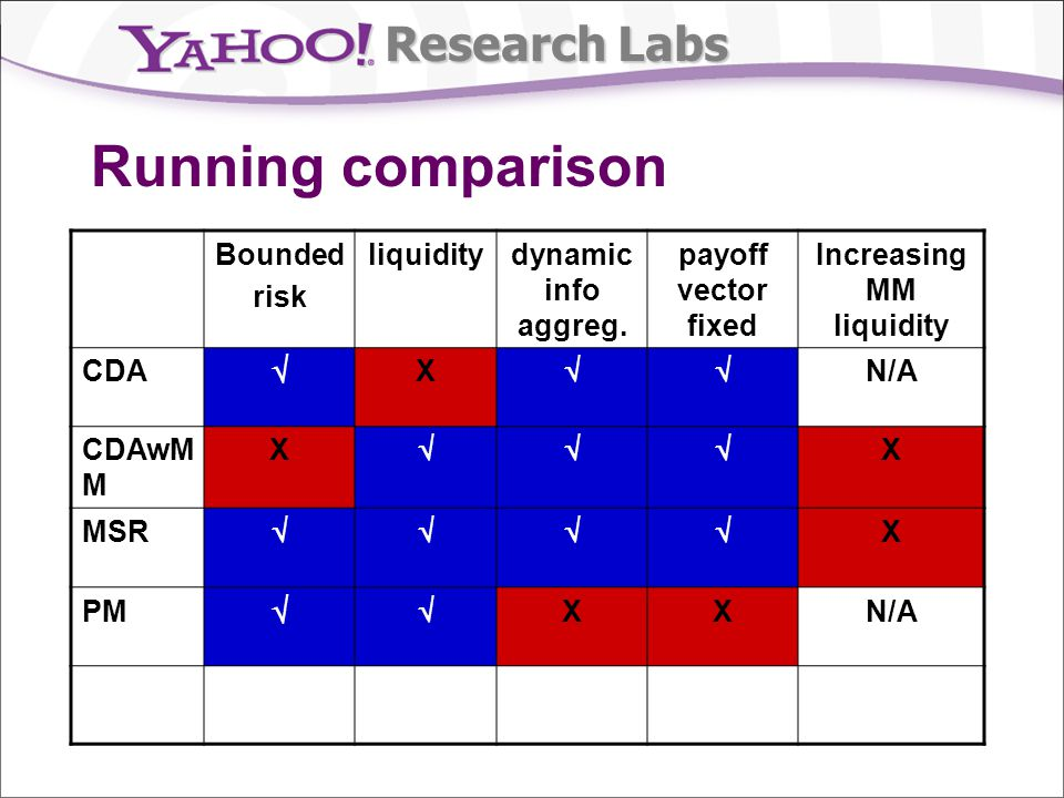 Research Labs Running comparison Bounded risk liquiditydynamic info aggreg. payoff vector fixed Increasing MM liquidity CDA X N/A CDAwM M X X MSR X PM