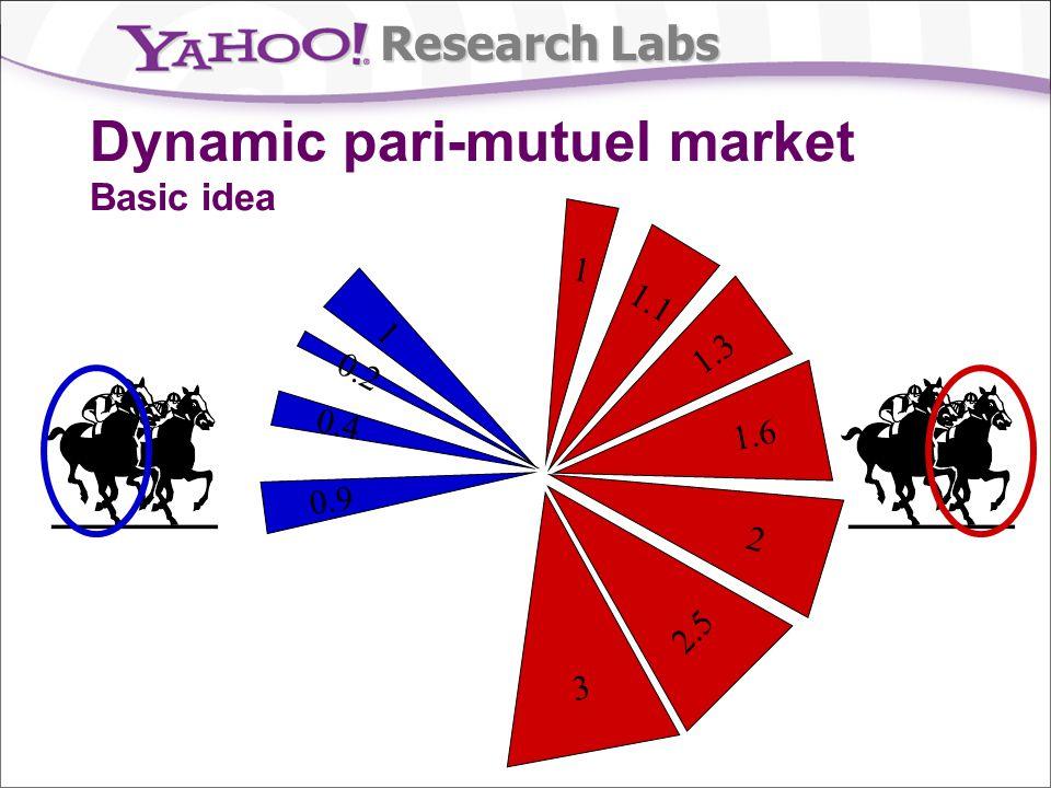 Research Labs 0.9 0.4 0.2 3 2.5 2 1.6 1.3 1.1 1 1 Dynamic pari-mutuel market Basic idea