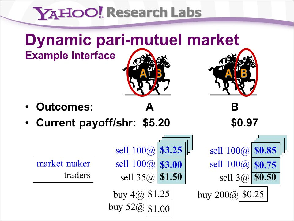 Research Labs $3.27 Dynamic pari-mutuel market Example Interface Outcomes: A B Current payoff/shr:$5.20$0.97 ABAB $1.00 $1.25 $1.50 $3.00 sell 100@ sell 35@ buy 4@ buy 52@ $3.25 $3.27 $0.25 $0.50 $0.75 sell 100@ sell 3@ buy 200@ $0.85 market maker traders