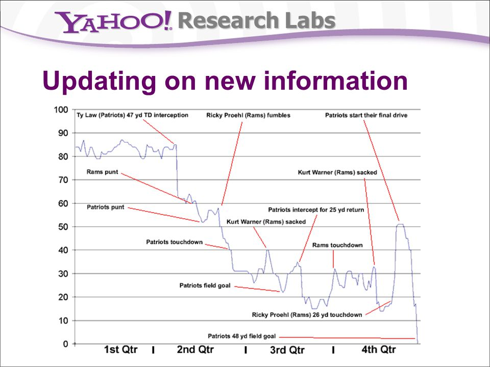 Research Labs Market scoring rule A1A2 A1A2 0.25 0.25 0.25 0.25 0.20 0.20 0.30 0.30 100+log(.2) 100+log(.2) 100+log(.3) 100+log(.3) 100+log(.25) 100+log(.25) log(.2/.25) log(.2/.25) log(.3/.25) log(.3/.25) Trader can change to: Trader gets $$ in state: Trader pays $$ in state: total transaction: current probabilities: Example Requires a patron, though only pays final trader, & payment is bounded