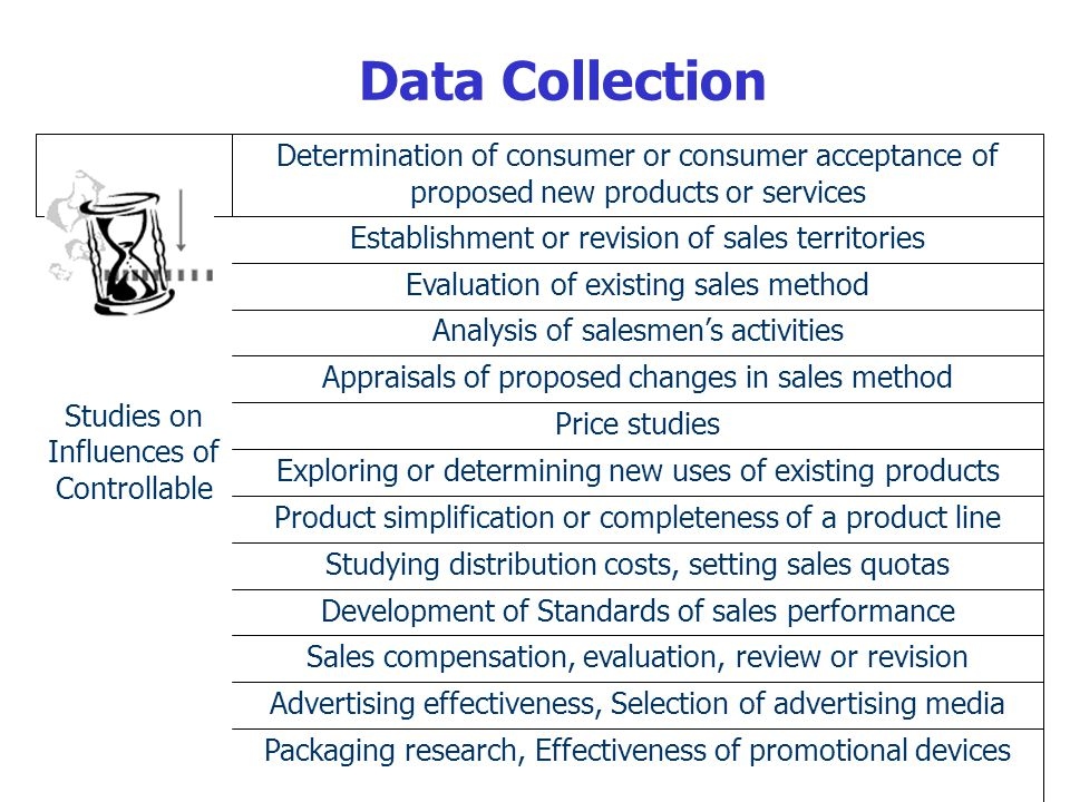 Data Collection Studies on Influences of Controllable Determination of consumer or consumer acceptance of proposed new products or services Establishment or revision of sales territories Evaluation of existing sales method Analysis of salesmens activities Appraisals of proposed changes in sales method Price studies Exploring or determining new uses of existing products Product simplification or completeness of a product line Studying distribution costs, setting sales quotas Development of Standards of sales performance Sales compensation, evaluation, review or revision Advertising effectiveness, Selection of advertising media Packaging research, Effectiveness of promotional devices