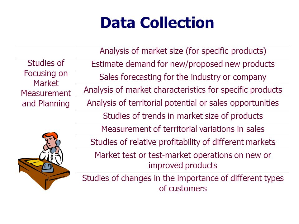 Data Collection Studies of Focusing on Market Measurement and Planning Analysis of market size (for specific products) Estimate demand for new/proposed new products Sales forecasting for the industry or company Analysis of market characteristics for specific products Analysis of territorial potential or sales opportunities Studies of trends in market size of products Measurement of territorial variations in sales Studies of relative profitability of different markets Market test or test-market operations on new or improved products Studies of changes in the importance of different types of customers