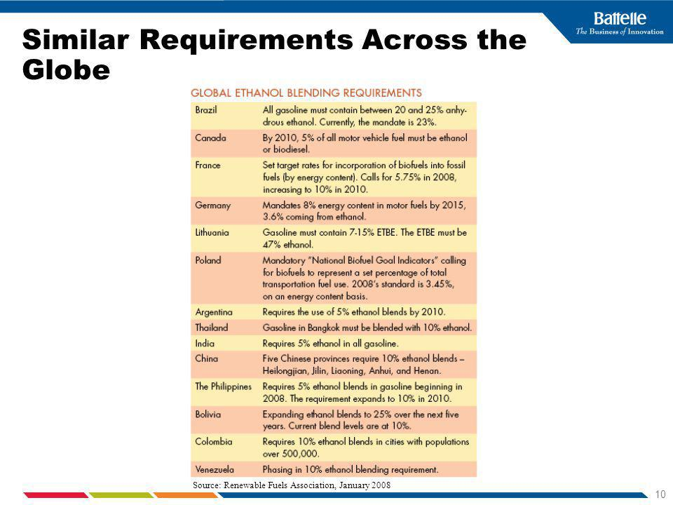 10 Similar Requirements Across the Globe Source: Renewable Fuels Association, January 2008