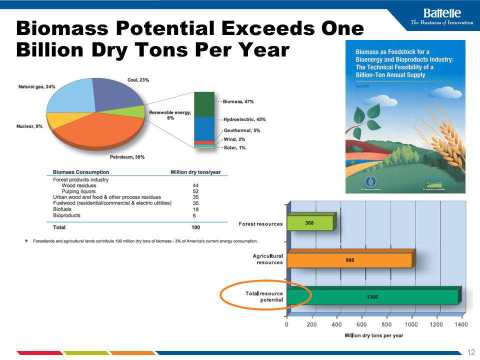 12 Biomass Potential Exceeds One Billion Dry Tons Per Year