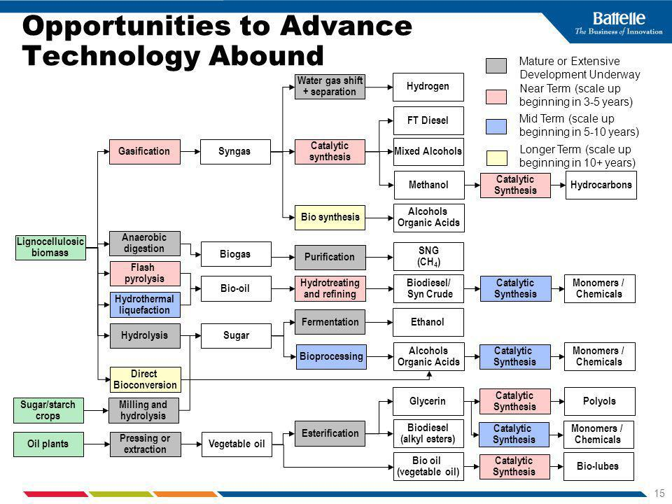 15 Opportunities to Advance Technology Abound