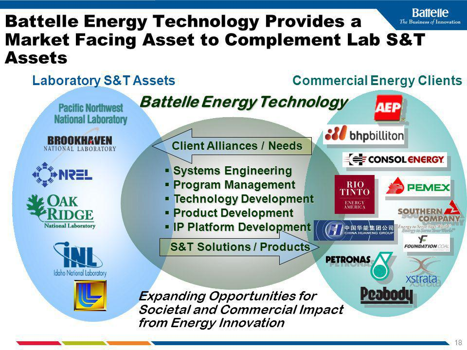 18 Battelle Energy Technology Provides a Market Facing Asset to Complement Lab S&T Assets Commercial Energy ClientsLaboratory S&T Assets Battelle Energy Technology Client Alliances / Needs S&T Solutions / Products Systems Engineering Program Management Program Management Technology Development Technology Development Product Development Product Development IP Platform Development IP Platform Development Expanding Opportunities for Societal and Commercial Impact from Energy Innovation