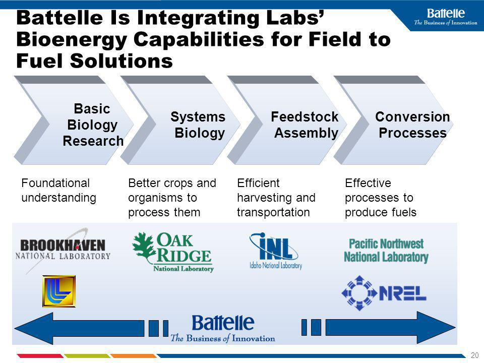 20 Battelle Is Integrating Labs Bioenergy Capabilities for Field to Fuel Solutions Basic Biology Research Systems Biology Feedstock Assembly Conversion Processes Better crops and organisms to process them Efficient harvesting and transportation Effective processes to produce fuels Foundational understanding