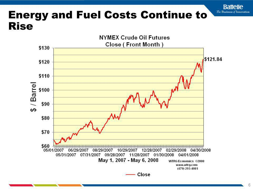 6 Energy and Fuel Costs Continue to Rise