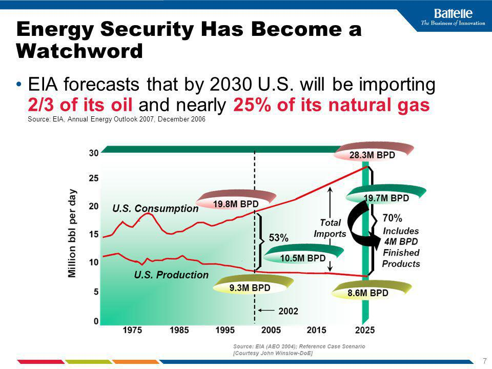 7 Energy Security Has Become a Watchword EIA forecasts that by 2030 U.S.