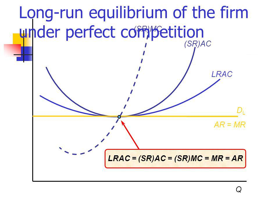 Q (SR)AC (SR)MC LRAC AR = MR DLDL LRAC = (SR)AC = (SR)MC = MR = AR Long-run equilibrium of the firm under perfect competition