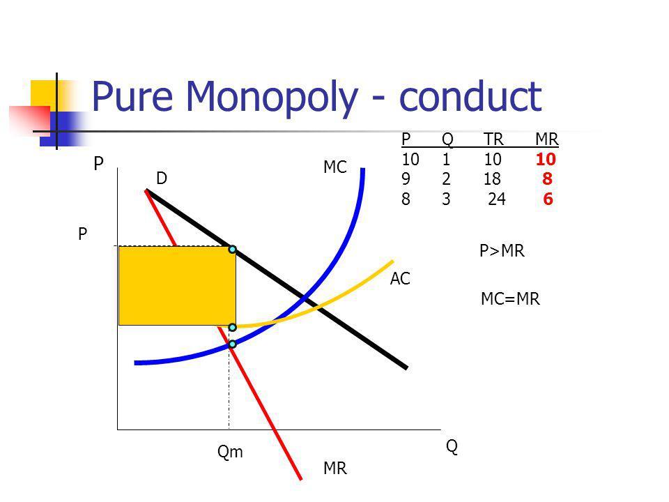 Pure Monopoly - conduct P Q D P Q TRMR 10 1 1010 9 2 18 8 8 3 24 6 MR P>MR MC=MR MC Qm P AC Economic Profit