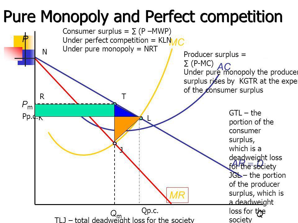 L P Q QmQm AR D MC AC MR Pure Monopoly and Perfect competition PmPm Qp.c. Pp.c. K N Consumer surplus = (P –MWP) Under perfect competition = KLN Under