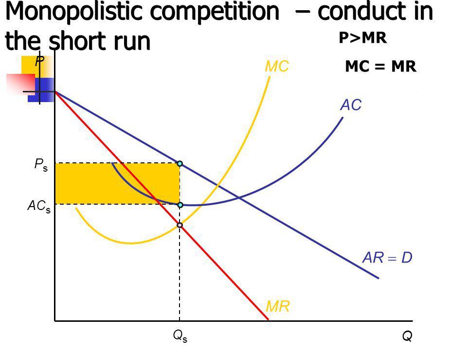 P Q QsQs AR D MC AC MR Monopolistic competition – conduct in the short run PsPs AC s P>MR MC = MR