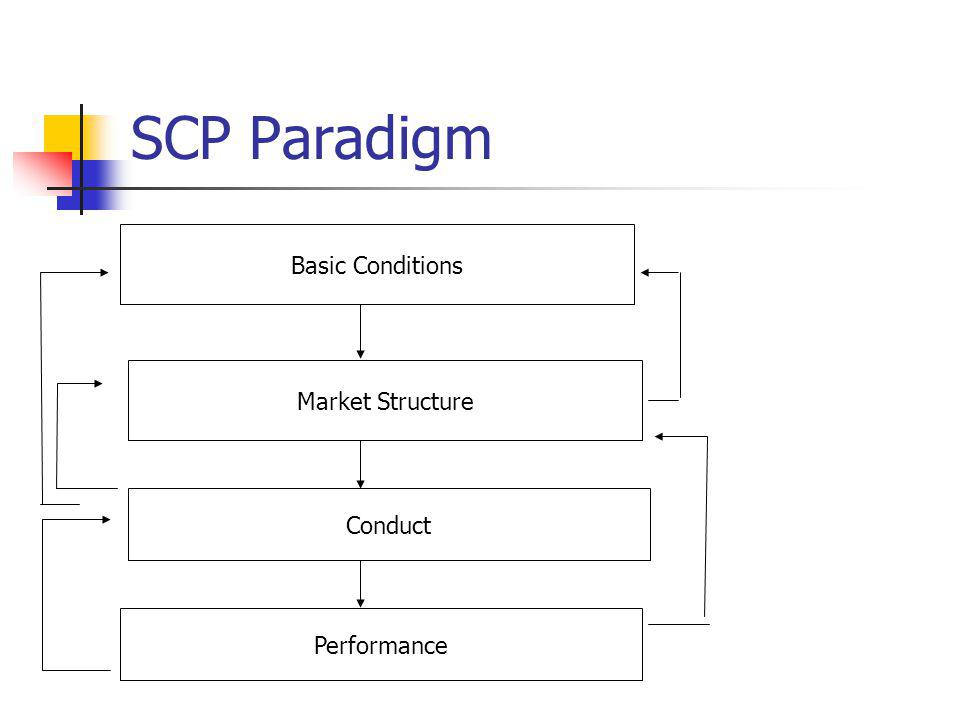 SCP Paradigm Basic Conditions Market Structure Conduct Performance