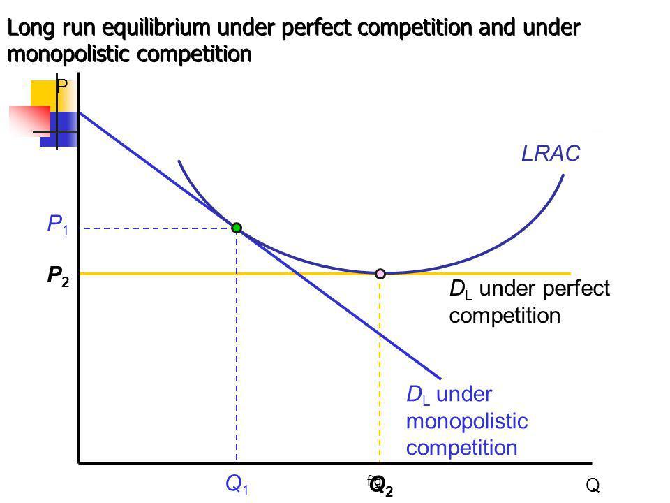 fig Q2Q2 P2P2 D L under perfect competition Long run equilibrium under perfect competition and under monopolistic competition P Q P1P1 LRAC D L under monopolistic competition Q1Q1