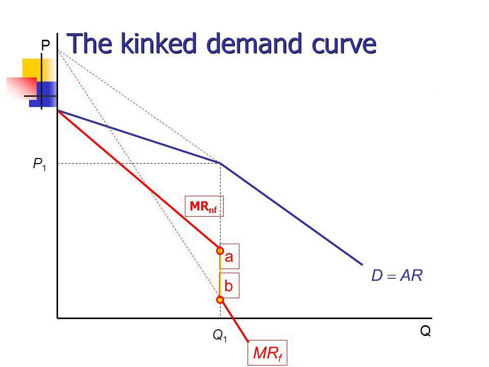 P Q P1P1 Q1Q1 MR f a b D AR The kinked demand curve MR nf