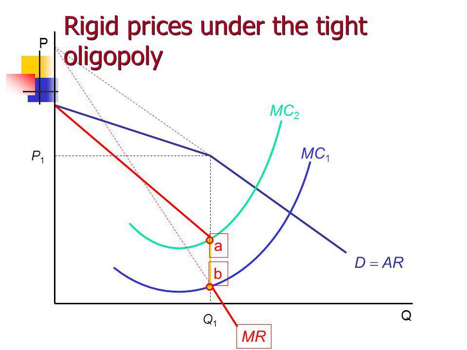 P Q P1P1 Q1Q1 MC 2 MC 1 MR а b D AR Rigid prices under the tight oligopoly