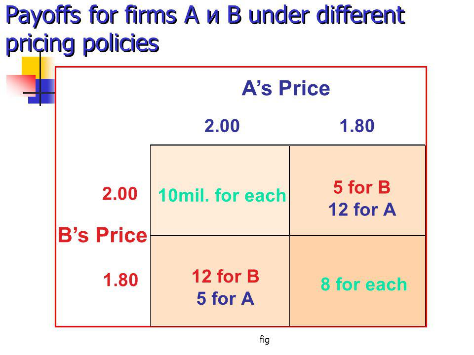 fig Payoffs for firms A и B under different pricing policies 2.001.80 2.00 1.80 As Price Bs Price 10mil.