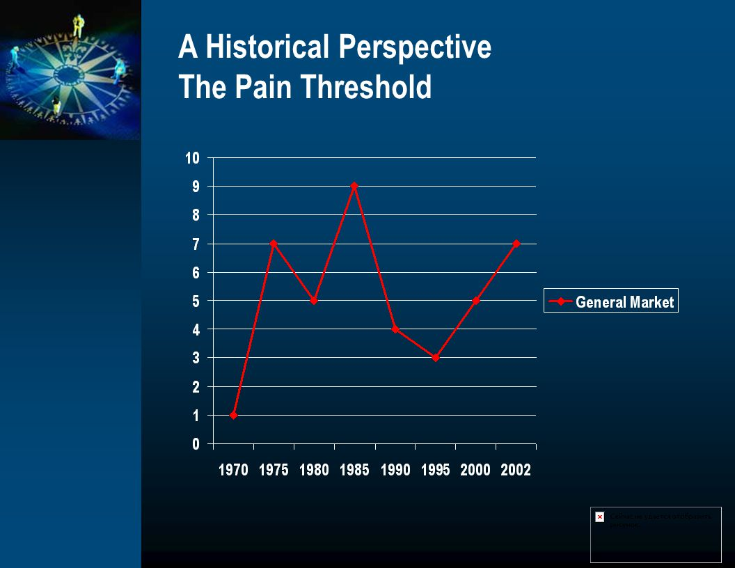A Historical Perspective The Pain Threshold