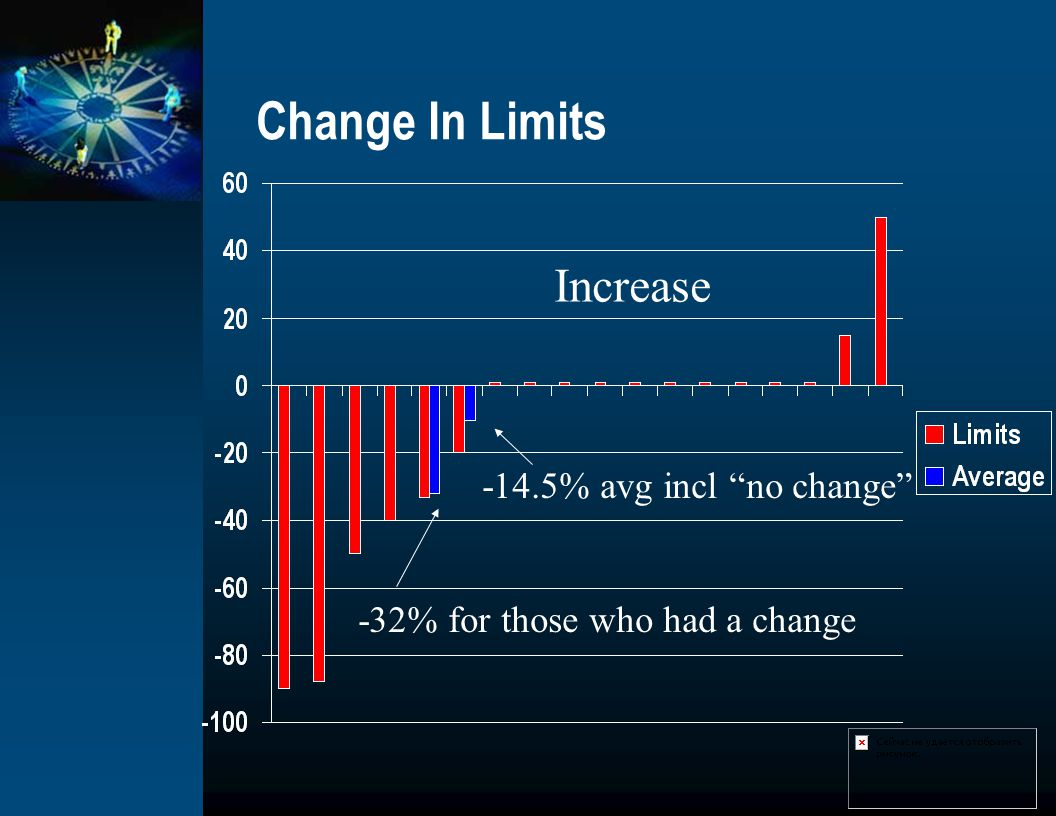 Change In Limits Increase -14.5% avg incl no change -32% for those who had a change