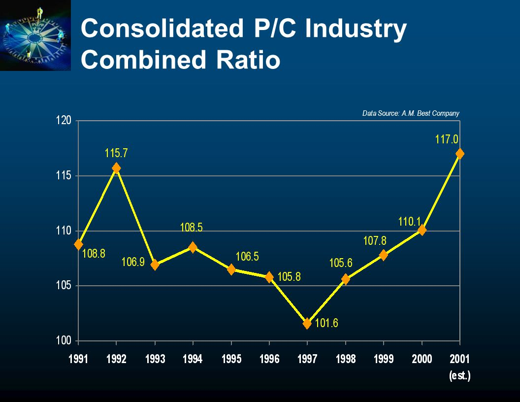 Consolidated P/C Industry Combined Ratio Data Source: A.M. Best Company