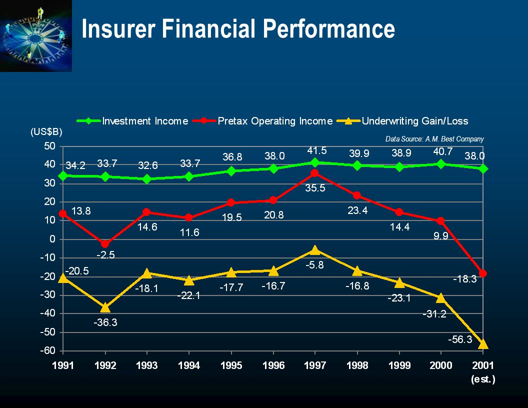 Insurer Financial Performance (US$B) Data Source: A.M. Best Company