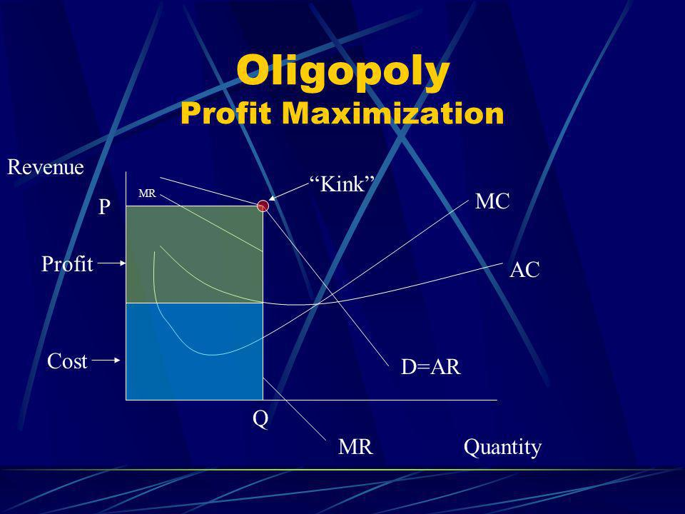 Oligopoly Profit Maximization Quantity Revenue D=AR AC MC MR P Q Cost Profit Kink