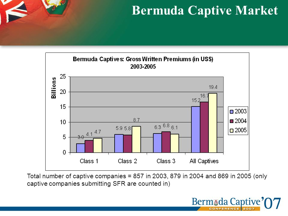 Total number of captive companies = 857 in 2003, 879 in 2004 and 869 in 2005 (only captive companies submitting SFR are counted in) Bermuda Captive Market