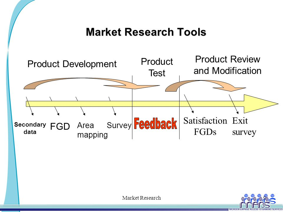 Market Research Tools Market Research9 Product Development Product Test Product Review and Modification Secondary data FGD Area mapping Satisfaction FGDs Exit survey Survey