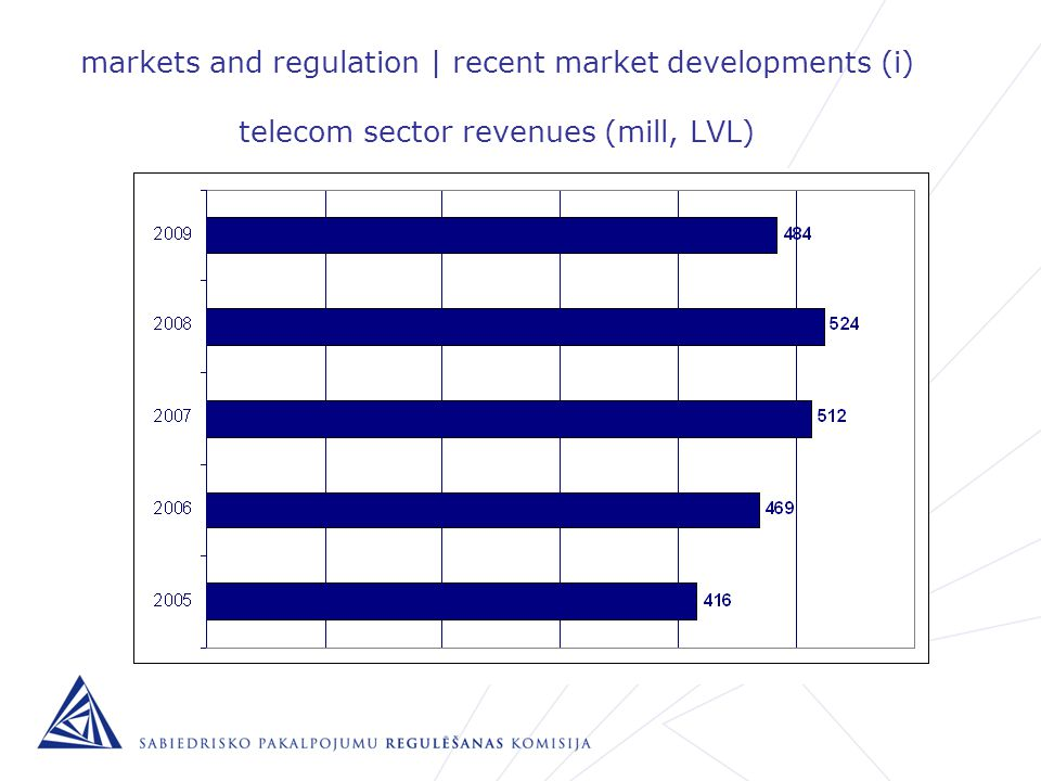 markets and regulation | recent market developments (i) telecom sector revenues (mill, LVL)