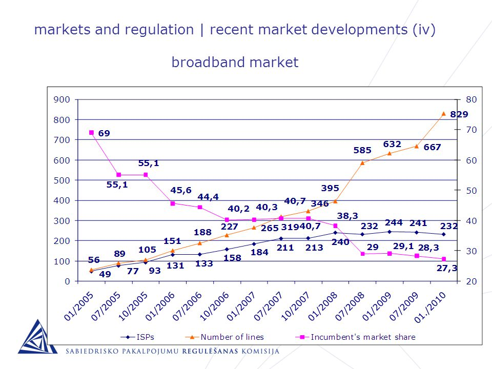 markets and regulation | recent market developments (iv) broadband market